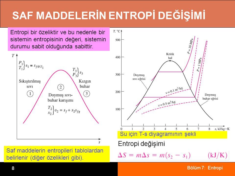 Bölüm 7: Entropi 8 SAF MADDELERİN ENTROPİ DEĞİŞİMİ Saf maddelerin entropileri tablolardan belirlenir (diğer özelikleri gibi). Su için T-s diyagramının