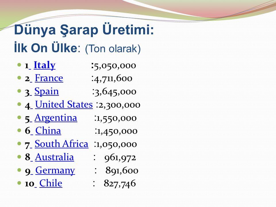 Dünya Şarap Üretimi: İlk On Ülke: (Ton olarak) 1 Italy : 5,050,000 Italy 2 France : 4,711,600 France 3 Spain : 3,645,000 Spain 4 United States : 2,300