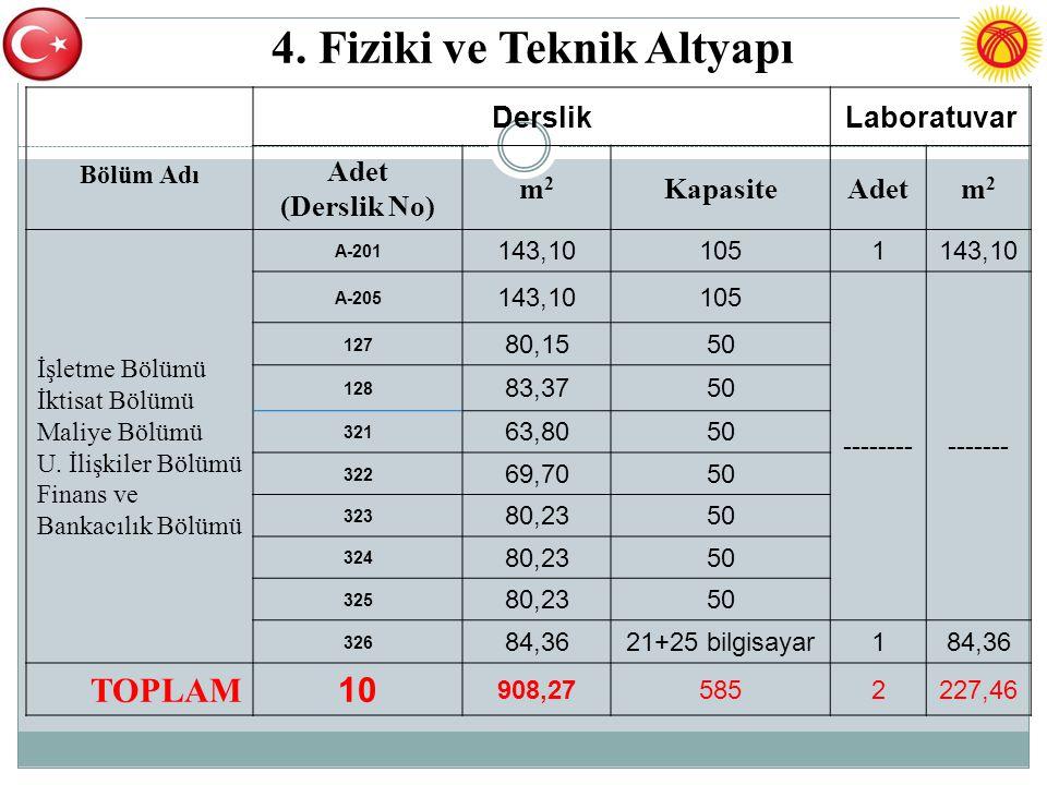 4. Fiziki ve Teknik Altyapı Bölüm Adı DerslikLaboratuvar Adet (Derslik No) m2m2 KapasiteAdetm2m2 İşletme Bölümü İktisat Bölümü Maliye Bölümü U. İlişki