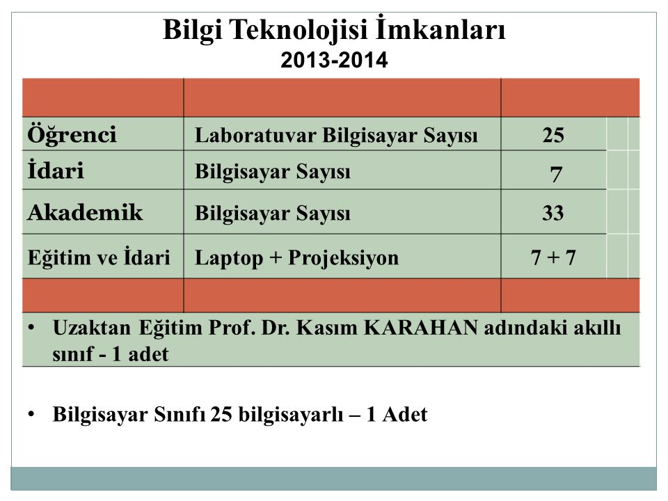 Bilgi Teknolojisi İmkanları 2013-2014 Öğrenci Laboratuvar Bilgisayar Sayısı25 İdari Bilgisayar Sayısı 7 Akademik Bilgisayar Sayısı33 Eğitim ve İdari L