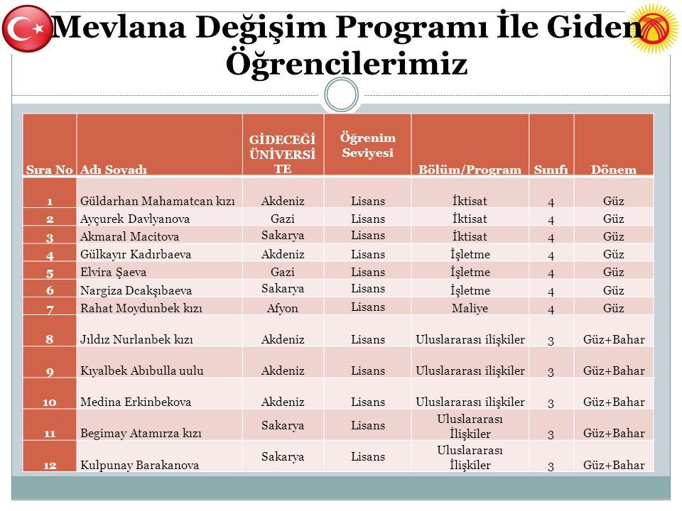 Mevlana Değişim Programı İle Giden Öğrencilerimiz Sıra NoAdı Soyadı GİDECEĞİ ÜNİVERSİ TE Öğrenim Seviyesi Bölüm/ProgramSınıfıDönem 1Güldarhan Mahamatc