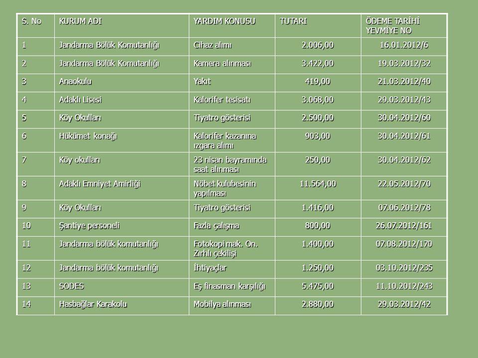 S. No KURUM ADI YARDIM KONUSU TUTARI ÖDEME TARİHİ YEVMİYE NO 1 Jandarma Bölük Komutanlığı Cihaz alımı 2.006,0016.01.2012/6 2 Jandarma Bölük Komutanlığ