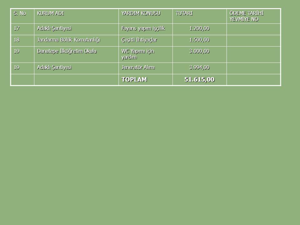 S. No KURUM ADI YARDIM KONUSU TUTARI ÖDEME TARİHİ YEVMİYE NO 17 Adaklı Şantiyesi Fayans yapım işçilik 1.200,00 18 Jandarma Bölük Komutanlığı Çeşitli İ