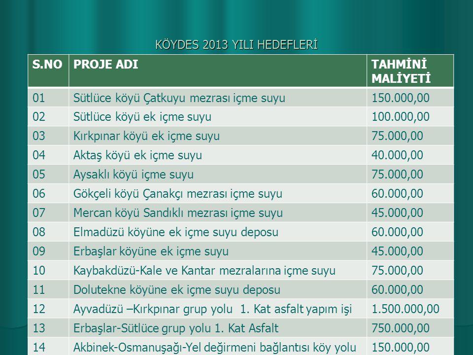 KÖYDES 2013 YILI HEDEFLERİ Kozlu-Boç mezrası köy yolu altyapı ve stabilize yapım60.000,00 Karaçubuk köyü köy içi yolunun stabilize yapılması75.000,00 Bağlarpınarı köyü köy içi parke taşı döşeme işi200.000,00 Erbaşlar karşı mahalle köy yolu stabilize ve Derik deresine menfez yapım işi 125.000,00 Kozlu köyü köy yoluna köprü yapılması125.000,00 Çamlıca köyü köy yolu stabilize ve 2 adet menfez100.000,00 Ayvadüzü Dağdelen Mez.