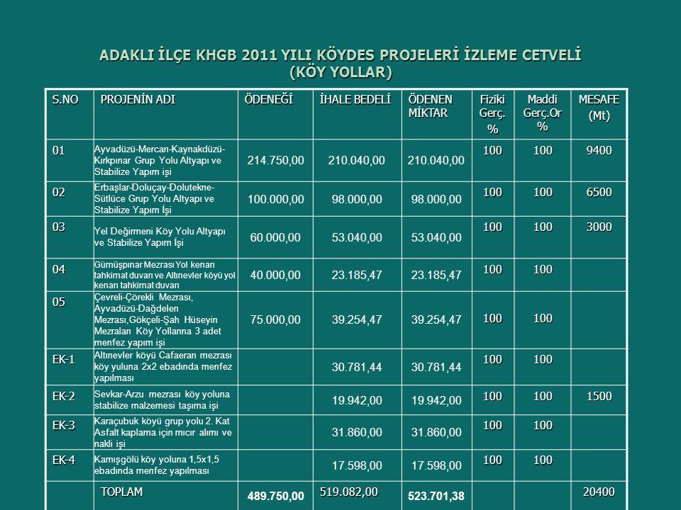 2012 YILINDA ADAKLI KÖYLERE HİZMET GÖTÜRME BİRLİĞİNCE KÖYLERE VE KURUMLARA YAPILAN AYNİ VE NAKDİ YARDIM CETVELİDİR S.NO KÖY ADI YARDIM KONUSU TUTARI YEVMİYE TARİHİ VE NOSU 1Yeldeğirmeni İçme suyu 2.000,0020.03.2012/36 2Sevkar Köy konağına masa sandalye 2.000,0020.03.2012/37 3Hasbağlar Sulama suyu 1.500,0017.05.2012/66 4Dolutekne Mezarlık etrafı 1.000,0012.06.2012/80 5Altınevler Köprü yapımı 3.500,0012.06.2012/81 6Bağlarpınarı Köy fırını 1.500,0013.06.2012/82 7Kamışgölü İçme suyu 2.000,0025.07.2012/170 8Sevkar Sulama suyu borusu 5.000,0007.08.2012/171 9Elmaağaç Su yalağı alımı 1.000,0025.07.2012/159