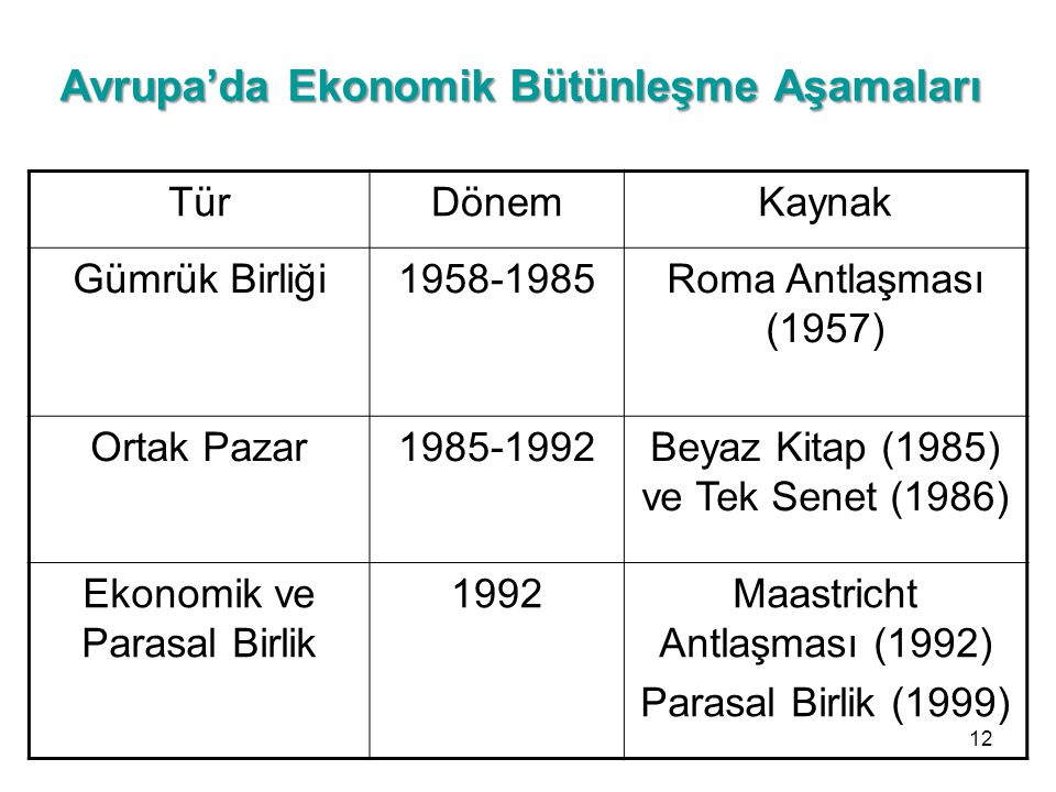 Avrupa'da Ekonomik Bütünleşme Aşamaları TürDönemKaynak Gümrük Birliği1958-1985Roma Antlaşması (1957) Ortak Pazar1985-1992Beyaz Kitap (1985) ve Tek Sen