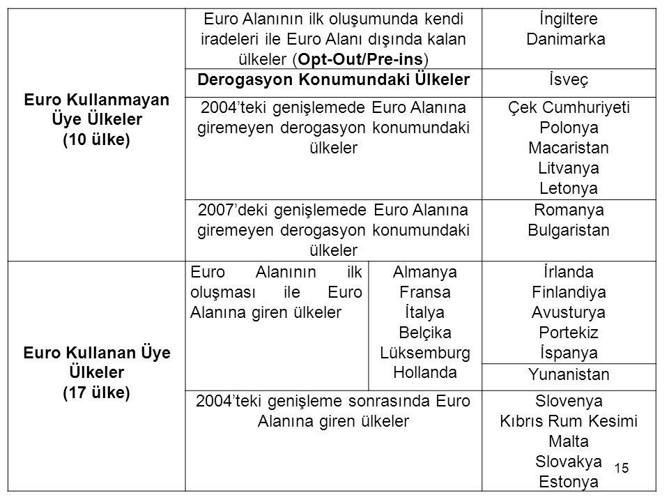 Euro Kullanmayan Üye Ülkeler (10 ülke) Euro Alanının ilk oluşumunda kendi iradeleri ile Euro Alanı dışında kalan ülkeler (Opt-Out/Pre-ins) İngiltere D