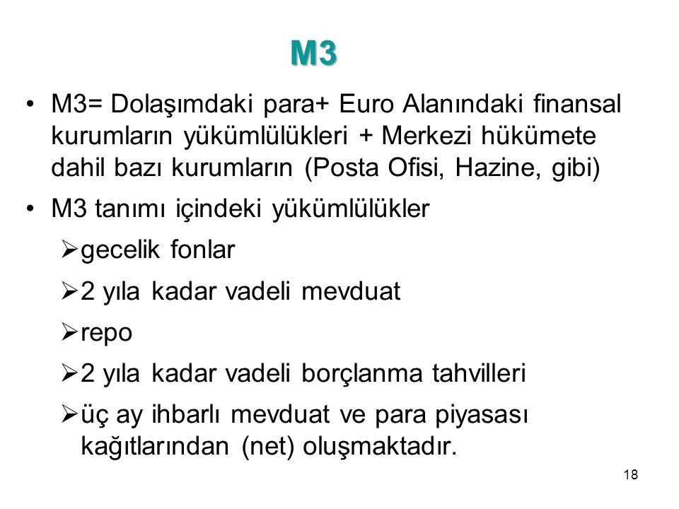 M3 M3= Dolaşımdaki para+ Euro Alanındaki finansal kurumların yükümlülükleri + Merkezi hükümete dahil bazı kurumların (Posta Ofisi, Hazine, gibi) M3 ta