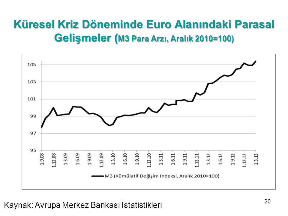 Küresel Kriz Döneminde Euro Alanındaki Parasal Gelişmeler ( M3 Para Arzı, Aralık 2010=100) Kaynak: Avrupa Merkez Bankası İstatistikleri 20