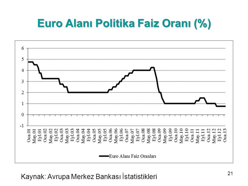 Euro Alanı Politika Faiz Oranı (%) Kaynak: Avrupa Merkez Bankası İstatistikleri 21