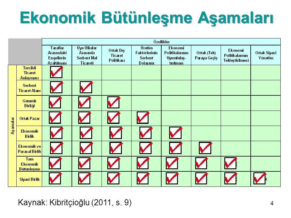 Ekonomik Bütünleşme Aşamaları 4 Kaynak: Kibritçioğlu (2011, s. 9)