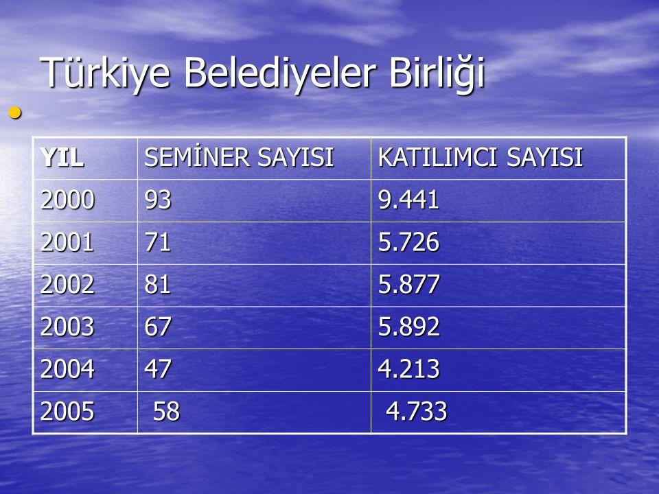 Türkiye Belediyeler Birliği YIL SEMİNER SAYISI KATILIMCI SAYISI 2000939.441 2001715.726 2002815.877 2003675.892 2004474.213 2005 58 58 4.733 4.733