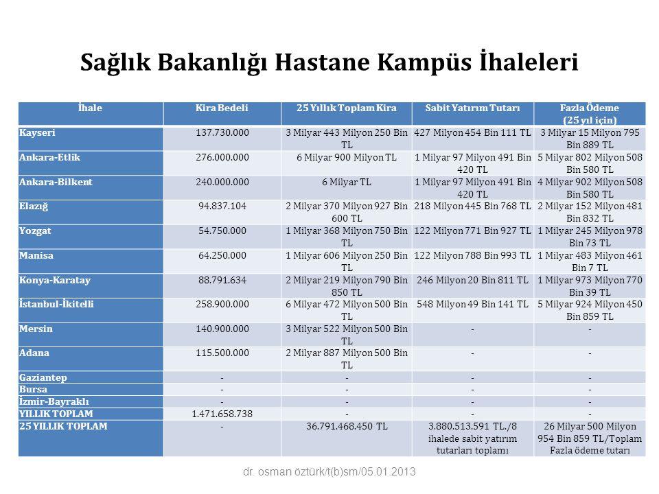 Sağlık Bakanlığı Hastane Kampüs İhaleleri İhaleKira Bedeli25 Yıllık Toplam KiraSabit Yatırım TutarıFazla Ödeme (25 yıl için) Kayseri137.730.0003 Milyar 443 Milyon 250 Bin TL 427 Milyon 454 Bin 111 TL3 Milyar 15 Milyon 795 Bin 889 TL Ankara-Etlik276.000.0006 Milyar 900 Milyon TL1 Milyar 97 Milyon 491 Bin 420 TL 5 Milyar 802 Milyon 508 Bin 580 TL Ankara-Bilkent240.000.0006 Milyar TL1 Milyar 97 Milyon 491 Bin 420 TL 4 Milyar 902 Milyon 508 Bin 580 TL Elazığ94.837.1042 Milyar 370 Milyon 927 Bin 600 TL 218 Milyon 445 Bin 768 TL2 Milyar 152 Milyon 481 Bin 832 TL Yozgat54.750.0001 Milyar 368 Milyon 750 Bin TL 122 Milyon 771 Bin 927 TL1 Milyar 245 Milyon 978 Bin 73 TL Manisa64.250.0001 Milyar 606 Milyon 250 Bin TL 122 Milyon 788 Bin 993 TL1 Milyar 483 Milyon 461 Bin 7 TL Konya-Karatay88.791.6342 Milyar 219 Milyon 790 Bin 850 TL 246 Milyon 20 Bin 811 TL1 Milyar 973 Milyon 770 Bin 39 TL İstanbul-İkitelli258.900.0006 Milyar 472 Milyon 500 Bin TL 548 Milyon 49 Bin 141 TL5 Milyar 924 Milyon 450 Bin 859 TL Mersin140.900.0003 Milyar 522 Milyon 500 Bin TL -- Adana115.500.0002 Milyar 887 Milyon 500 Bin TL -- Gaziantep---- Bursa---- İzmir-Bayraklı---- YILLIK TOPLAM1.471.658.738--- 25 YILLIK TOPLAM-36.791.468.450 TL3.880.513.591 TL./8 ihalede sabit yatırım tutarları toplamı 26 Milyar 500 Milyon 954 Bin 859 TL/Toplam Fazla ödeme tutarı dr.