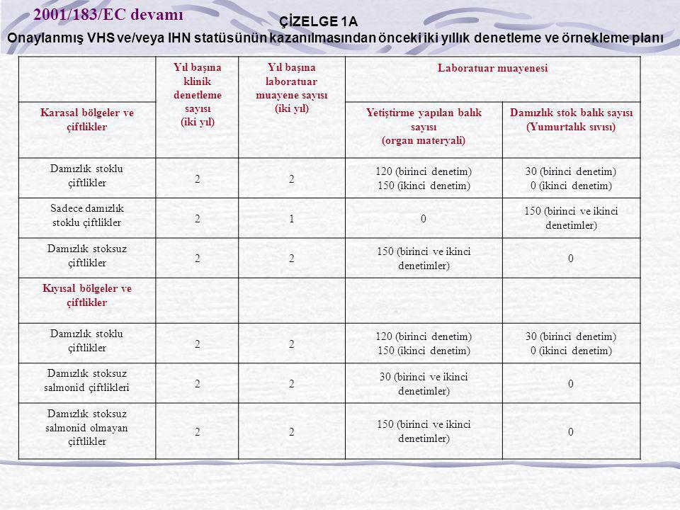 ÇİZELGE 1A Onaylanmış VHS ve/veya IHN statüsünün kazanılmasından önceki iki yıllık denetleme ve örnekleme planı Yıl başına klinik denetleme sayısı (ik
