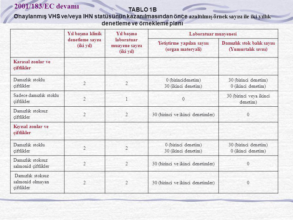 TABLO 1B Onaylanmış VHS ve/veya IHN statüsünün kazanılmasından önce azaltılmış örnek sayısı ile iki yıllık denetleme ve örnekleme planı Yıl başına kli