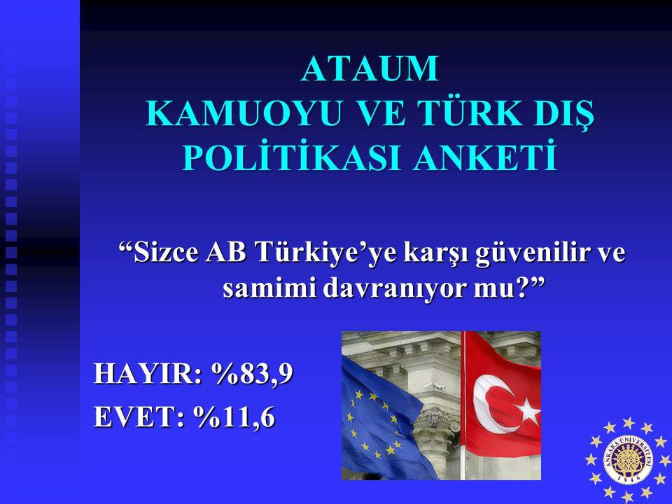 """""""Sizce AB Türkiye'ye karşı güvenilir ve samimi davranıyor mu?"""" HAYIR: %83,9 EVET: %11,6 ATAUM KAMUOYU VE TÜRK DIŞ POLİTİKASI ANKETİ"""