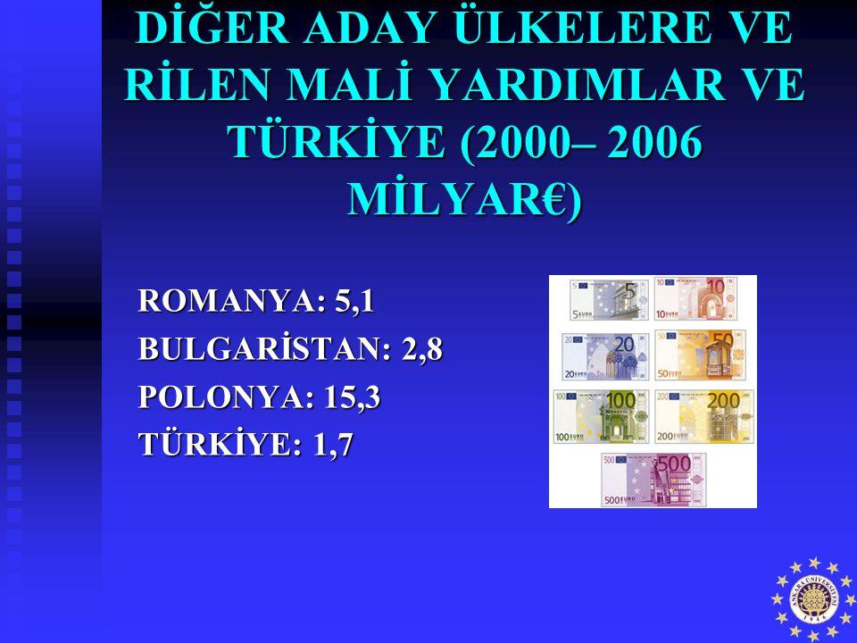 DİĞER ADAY ÜLKELERE VE RİLEN MALİ YARDIMLAR VE TÜRKİYE (2000– 2006 MİLYAR€) ROMANYA: 5,1 BULGARİSTAN: 2,8 POLONYA: 15,3 TÜRKİYE: 1,7