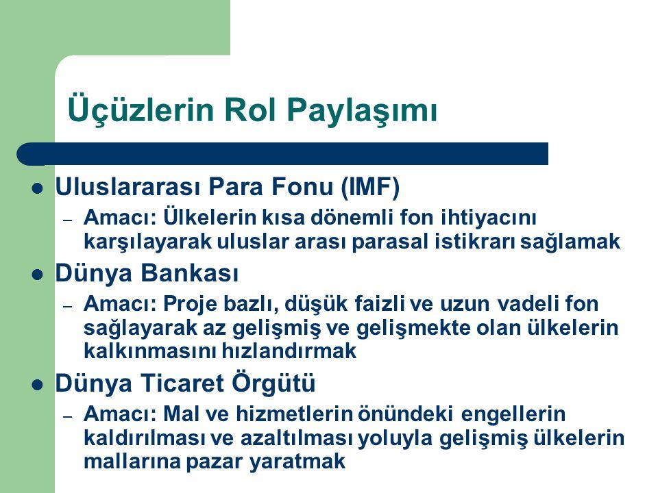 Türkiye'nin İhracatının Dağılımı (%) 1996200020052010 AB5456 46 OECD62686054 EFTA1112 KEİ1391213 EKİT5347 BDT11679 Türk Cum3223 İKO18131829