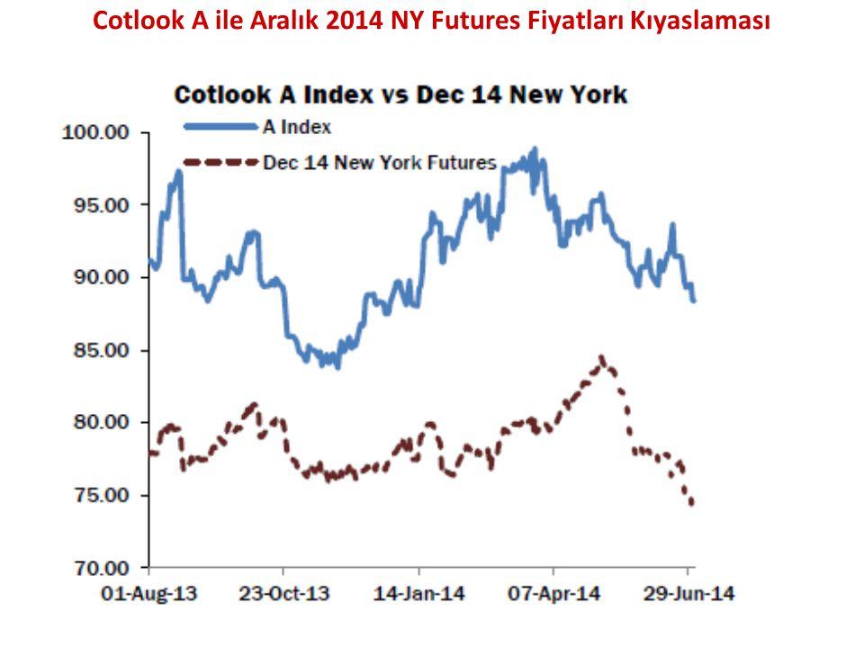 Cotlook A ile Aralık 2014 NY Futures Fiyatları Kıyaslaması