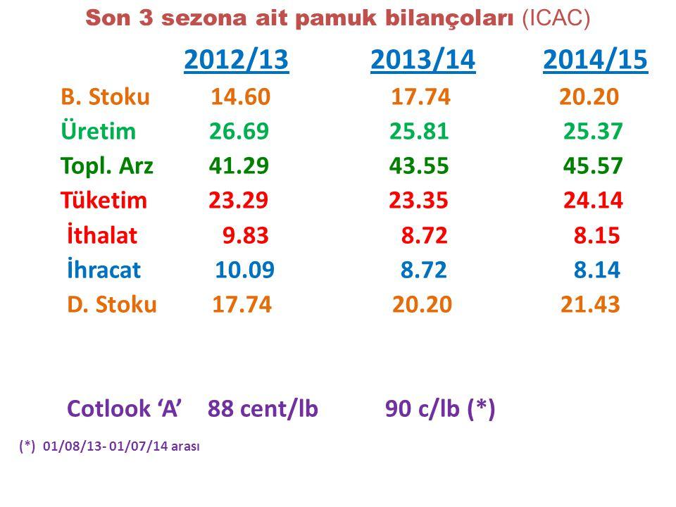 Son 3 sezona ait pamuk bilançoları (ICAC) 2012/13 2013/14 2014/15 B.
