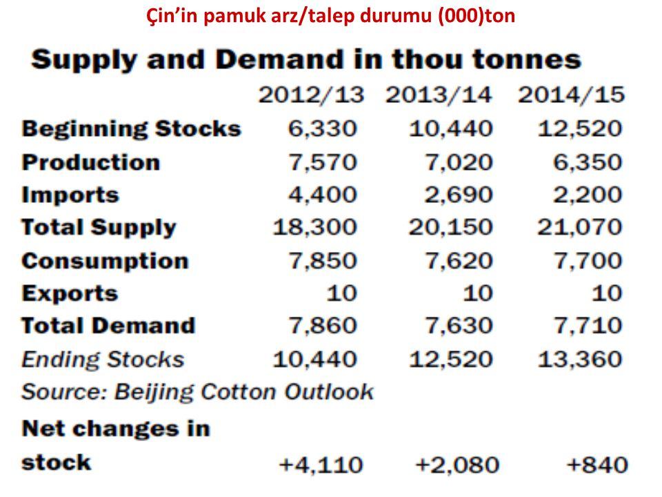 Çin'in pamuk arz/talep durumu (000)ton
