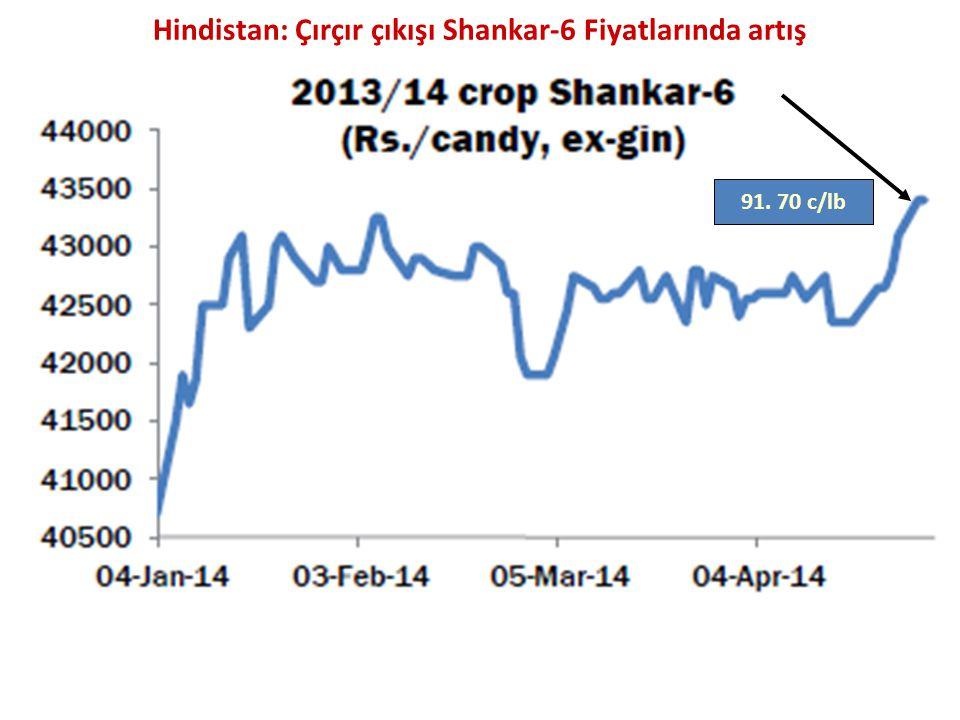 Hindistan: Çırçır çıkışı Shankar-6 Fiyatlarında artış 91. 70 c/lb