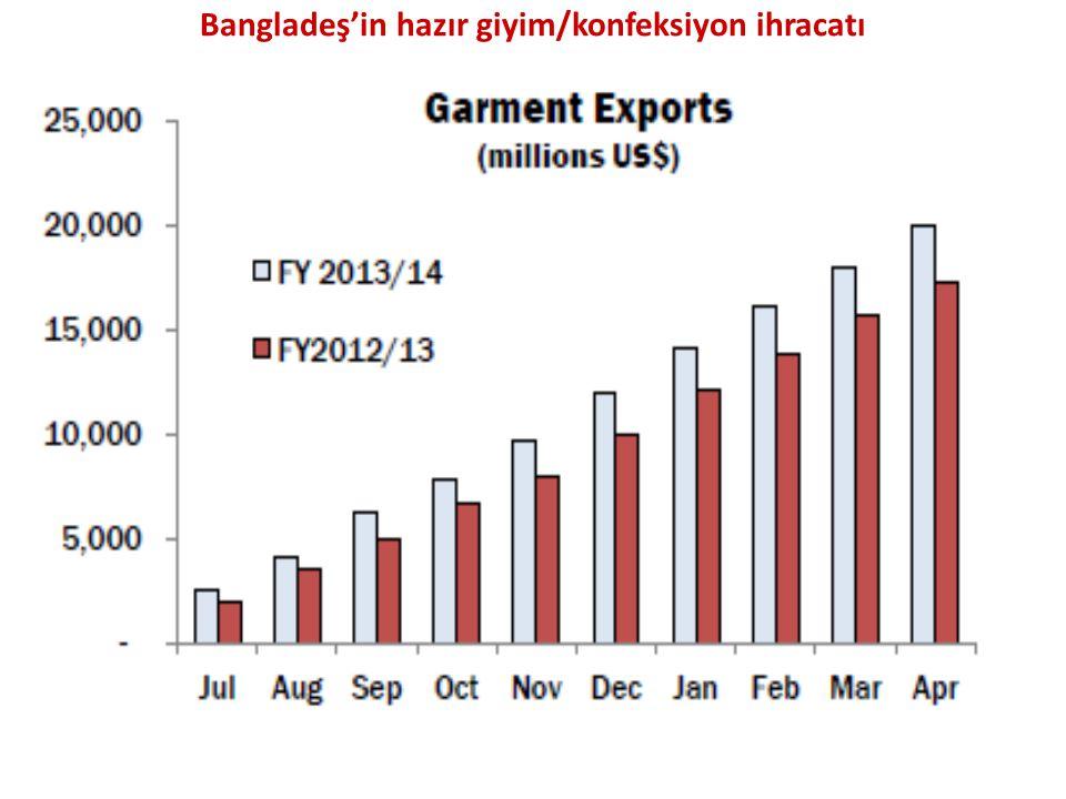 Bangladeş'in hazır giyim/konfeksiyon ihracatı