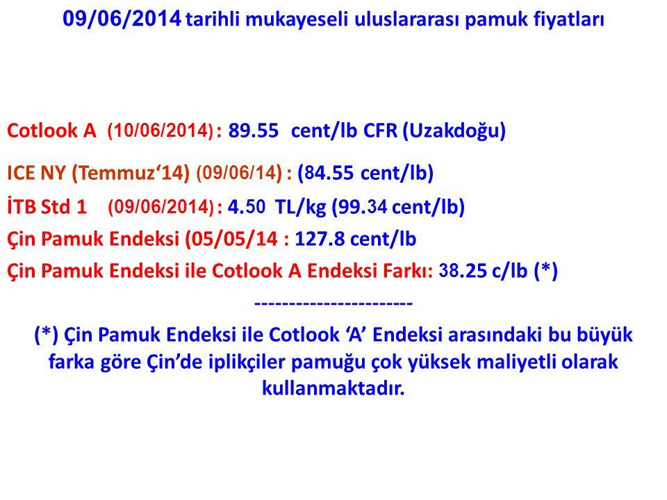 09 / 06 / 2014 tarihli mukayeseli uluslararası pamuk fiyatları Cotlook A (10/06/2014 ) : 89.55 cent/lb CFR (Uzakdoğu) ICE NY (Temmuz'14) (09/06/14 ) : ( 8 4.55 cent/lb) İTB Std 1 (09/06/2014 ) : 4.