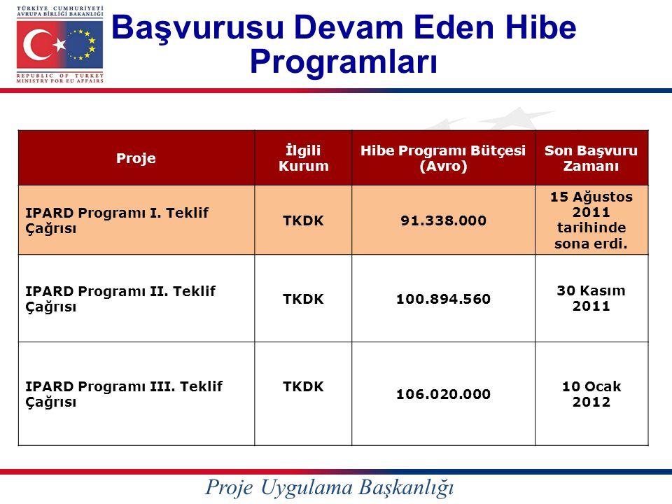 Proje İlgili Kurum Hibe Programı Bütçesi (Avro) Son Başvuru Zamanı IPARD Programı I. Teklif Çağrısı TKDK91.338.000 15 Ağustos 2011 tarihinde sona erdi