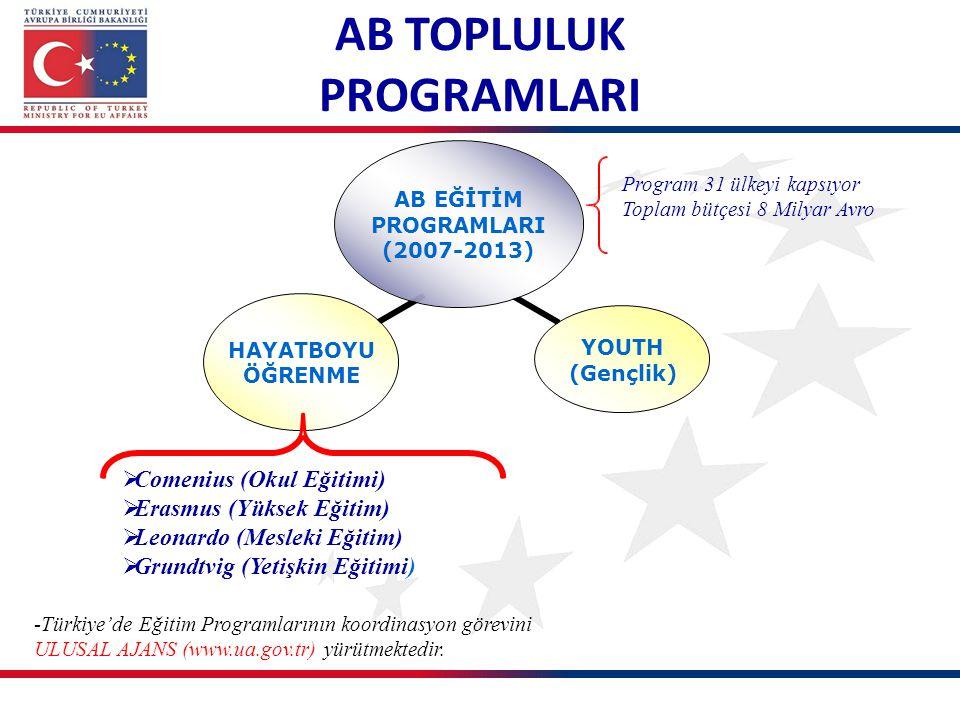 -Türkiye'de Eğitim Programlarının koordinasyon görevini ULUSAL AJANS (www.ua.gov.tr) yürütmektedir.  Comenius (Okul Eğitimi)  Erasmus (Yüksek Eğitim