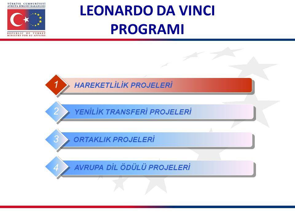 HAREKETLİLİK PROJELERİ 1 YENİLİK TRANSFERİ PROJELERİ 2 ORTAKLIK PROJELERİ 3 4 AVRUPA DİL ÖDÜLÜ PROJELERİ 4 LEONARDO DA VINCI PROGRAMI