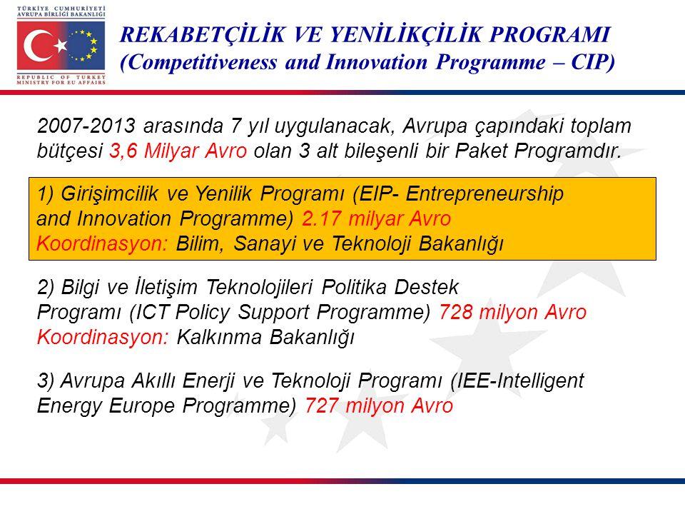 REKABETÇİLİK VE YENİLİKÇİLİK PROGRAMI (Competitiveness and Innovation Programme – CIP) 2007-2013 arasında 7 yıl uygulanacak, Avrupa çapındaki toplam b