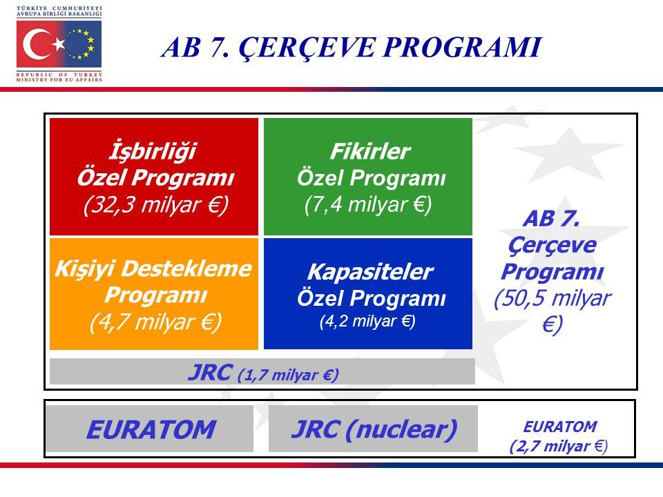 İşbirliği Özel Programı (32,3 milyar €) Fikirler Özel Programı (7,4 milyar €) Kişiyi Destekleme Programı (4,7 milyar €) Kapasiteler Özel Programı (4,2