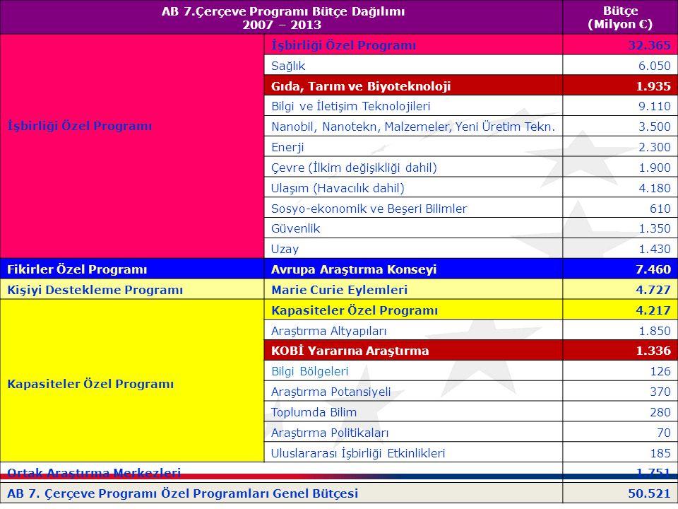 AB 7.Çerçeve Programı Bütçe Dağılımı 2007 – 2013 Bütçe (Milyon €) İşbirliği Özel Programı 32.365 Sağlık6.050 Gıda, Tarım ve Biyoteknoloji1.935 Bilgi v
