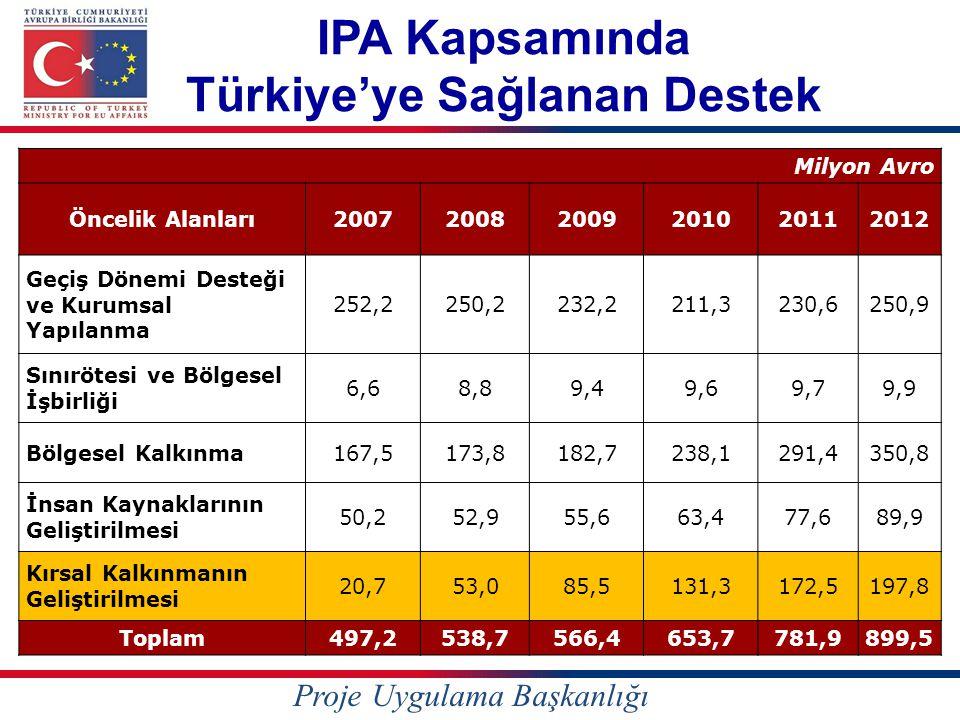IPA Kapsamında Türkiye'ye Sağlanan Destek Milyon Avro Öncelik Alanları200720082009201020112012 Geçiş Dönemi Desteği ve Kurumsal Yapılanma 252,2250,223