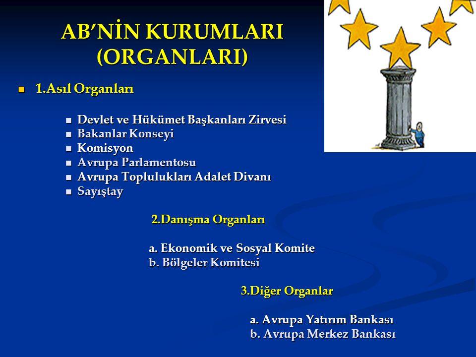 AB'NİN KURUMLARI (ORGANLARI) 1.Asıl Organları 1.Asıl Organları Devlet ve Hükümet Başkanları Zirvesi Devlet ve Hükümet Başkanları Zirvesi Bakanlar Kons