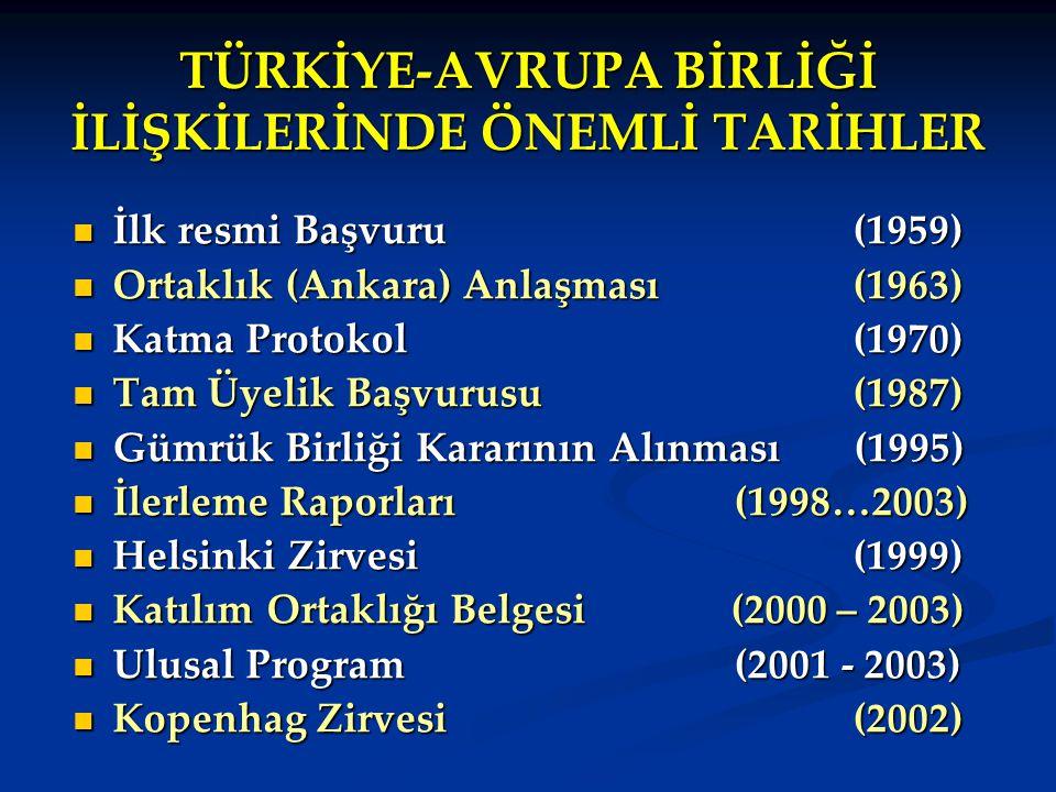 TÜRKİYE-AVRUPA BİRLİĞİ İLİŞKİLERİNDE ÖNEMLİ TARİHLER İlk resmi Başvuru (1959) İlk resmi Başvuru (1959) Ortaklık (Ankara) Anlaşması (1963) Ortaklık (An