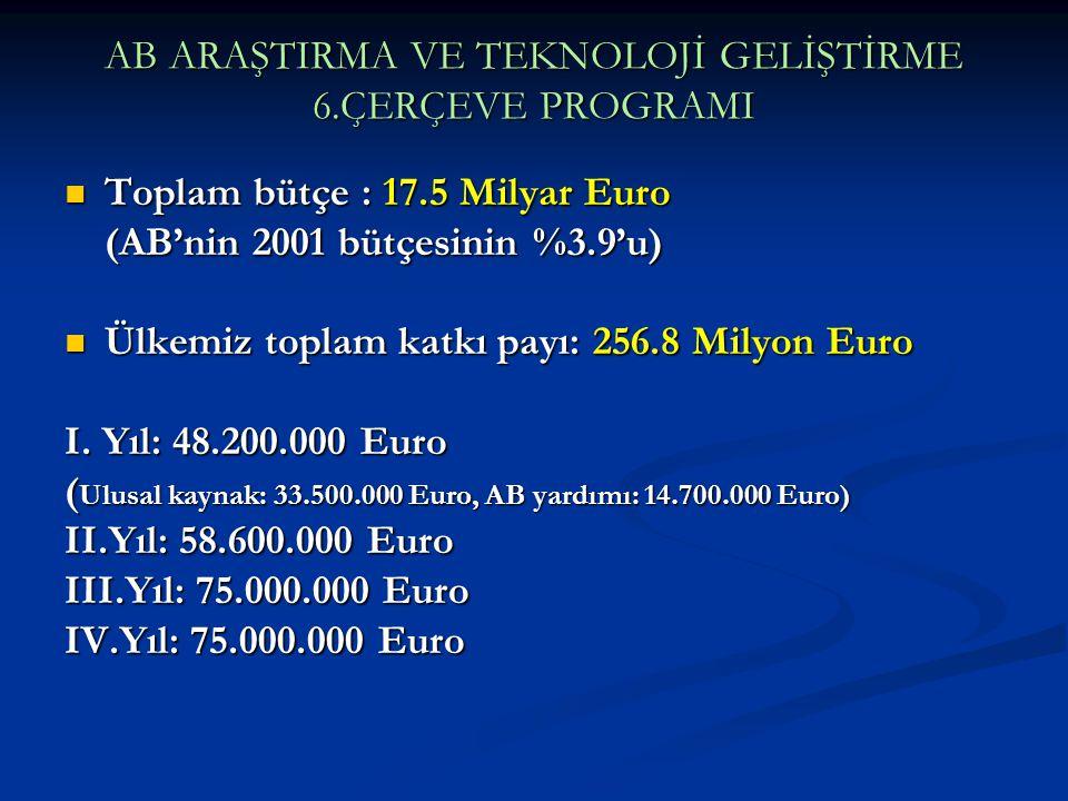 AB ARAŞTIRMA VE TEKNOLOJİ GELİŞTİRME 6.ÇERÇEVE PROGRAMI Toplam bütçe : 17.5 Milyar Euro Toplam bütçe : 17.5 Milyar Euro (AB'nin 2001 bütçesinin %3.9'u