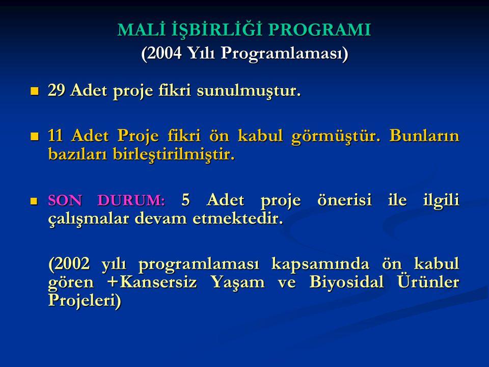 MALİ İŞBİRLİĞİ PROGRAMI (2004 Yılı Programlaması) 29 Adet proje fikri sunulmuştur. 29 Adet proje fikri sunulmuştur. 11 Adet Proje fikri ön kabul görmü