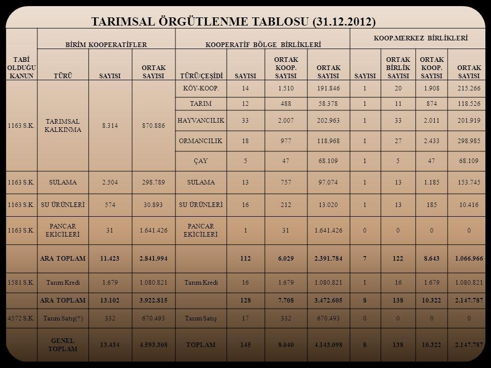TARIMSAL ÖRGÜTLENME TABLOSU (31.12.2012) TABİ OLDUĞU KANUN BİRİM KOOPERATİFLER KOOPERATİF BÖLGE BİRLİKLERİ KOOP.MERKEZ BİRLİKLERİ TÜRÜSAYISI ORTAK SAYISI TÜRÜ/ÇEŞİDİSAYISI ORTAK KOOP.