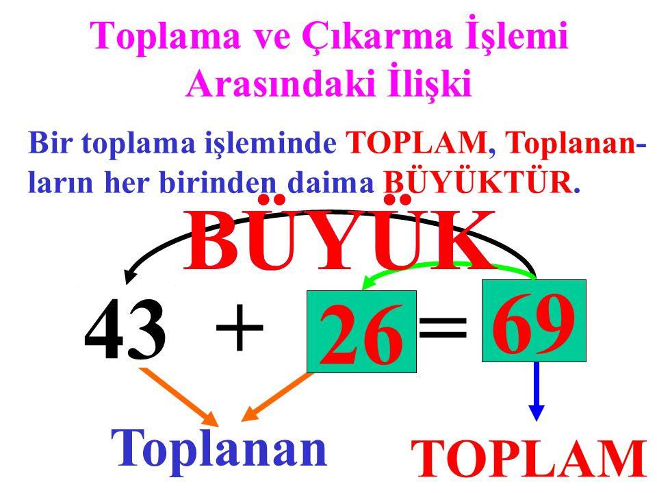 Toplama ve Çıkarma İşlemi Arasındaki İlişki Bir toplama işleminde TOPLAM, Toplanan- ların her birinden daima BÜYÜKTÜR. 43 + 26 = 69 TOPLAM Toplanan 69