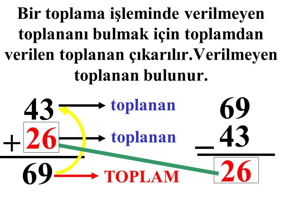 Bir toplama işleminde verilmeyen toplananı bulmak için toplamdan verilen toplanan çıkarılır.Verilmeyen toplanan bulunur. 43 ? + 69 toplanan TOPLAM 69