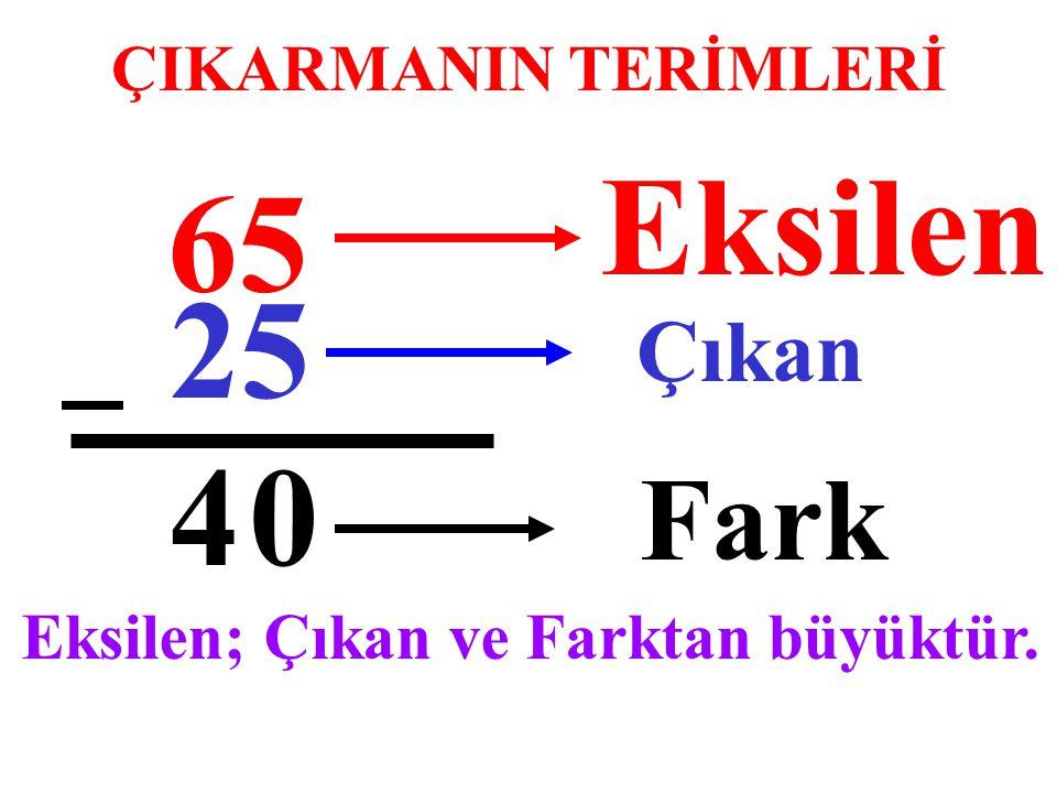 ÇIKARMANIN TERİMLERİ 65 25 04 Eksilen Çıkan Fark Eksilen; Çıkan ve Farktan büyüktür.