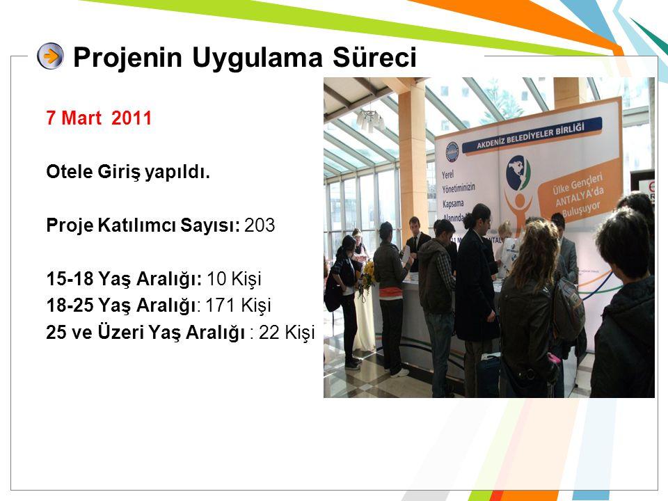 7 Mart 2011 Otele Giriş yapıldı. Proje Katılımcı Sayısı: 203 15-18 Yaş Aralığı: 10 Kişi 18-25 Yaş Aralığı: 171 Kişi 25 ve Üzeri Yaş Aralığı : 22 Kişi