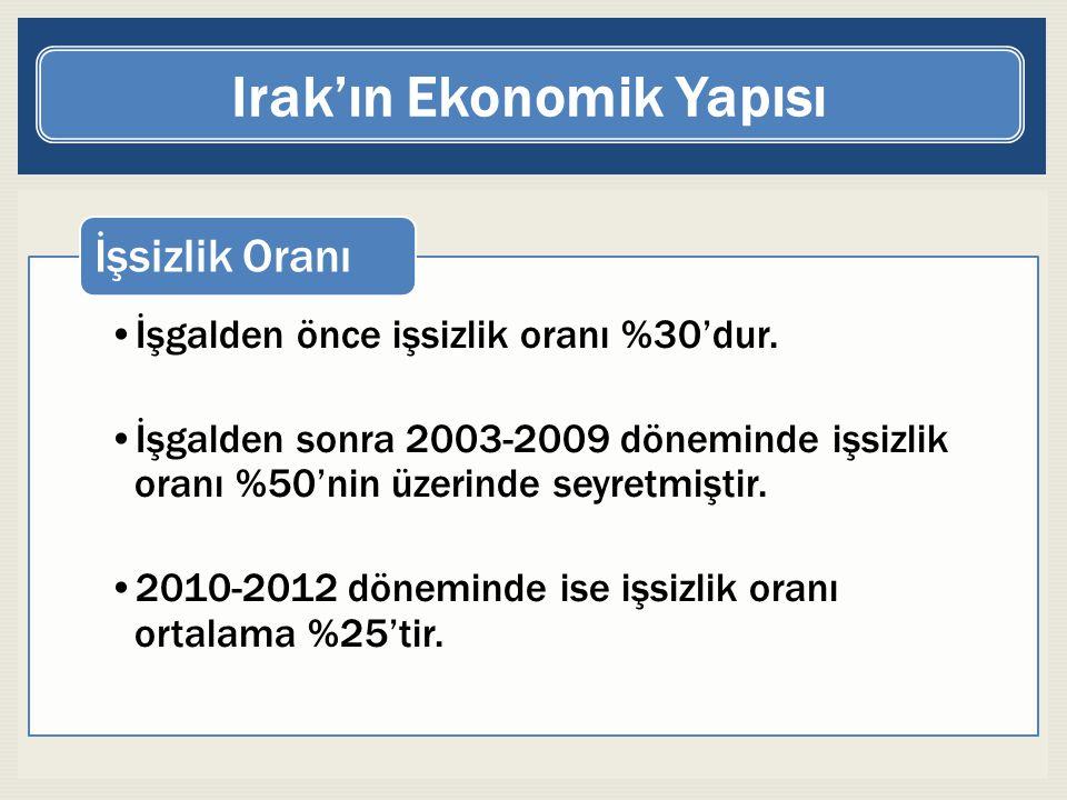 Irak'ın Ekonomik Yapısı İşgalden önce işsizlik oranı %30'dur. İşgalden sonra 2003-2009 döneminde işsizlik oranı %50'nin üzerinde seyretmiştir. 2010-20