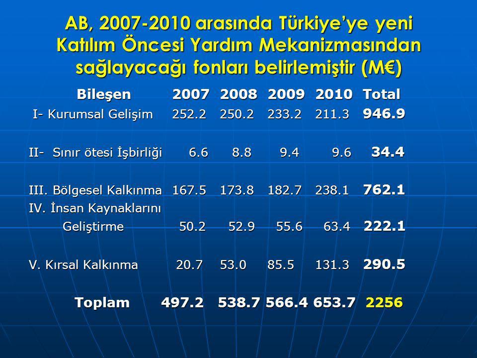 AB, 2007-2010 arasında Türkiye'ye yeni Katılım Öncesi Yardım Mekanizmasından sağlayacağı fonları belirlemiştir (M€) Bileşen2007200820092010Total I- Kurumsal Gelişim252.2250.2233.2211.3 946.9 I- Kurumsal Gelişim252.2250.2233.2211.3 946.9 II- Sınır ötesi İşbirliği 6.6 8.8 9.4 9.6 34.4 III.