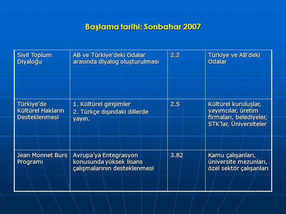 Başlama tarihi: Sonbahar 2007 Sivil Toplum Diyaloğu AB ve Türkiye'deki Odalar arasında diyalog oluşturulması 2.2 Türkiye ve AB'deki Odalar Türkiye'de Kültürel Hakların Desteklenmesi 1.