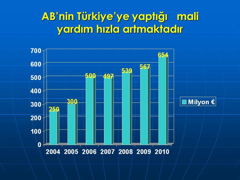 AB'nin Türkiye'ye yaptığı mali yardım hızla artmaktadır