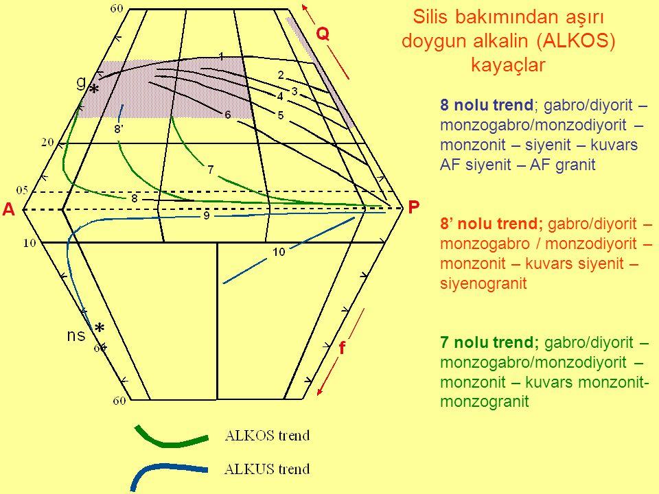 8 nolu trend; gabro/diyorit – monzogabro/monzodiyorit – monzonit – siyenit – kuvars AF siyenit – AF granit 8' nolu trend; gabro/diyorit – monzogabro / monzodiyorit – monzonit – kuvars siyenit – siyenogranit 7 nolu trend; gabro/diyorit – monzogabro/monzodiyorit – monzonit – kuvars monzonit- monzogranit Silis bakımından aşırı doygun alkalin (ALKOS) kayaçlar