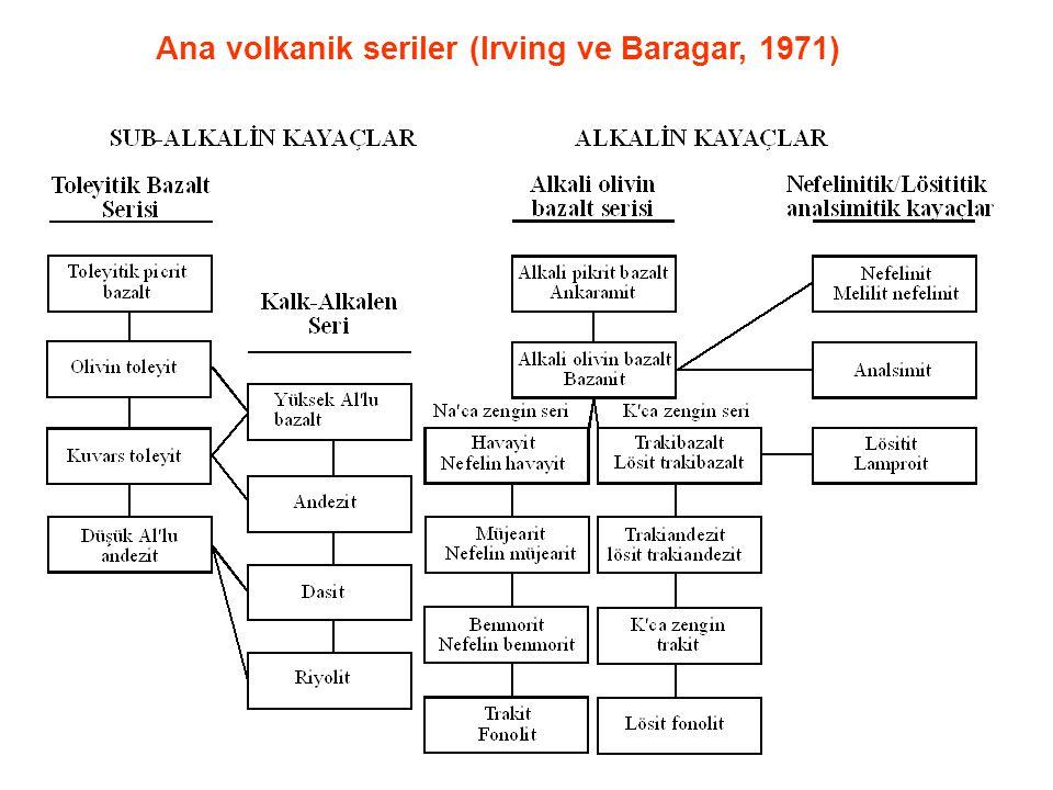 Ana volkanik seriler (Irving ve Baragar, 1971)